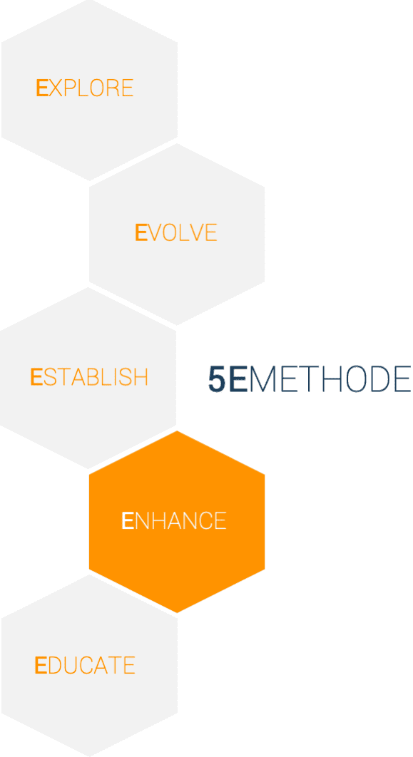 5E Methode - Enhance