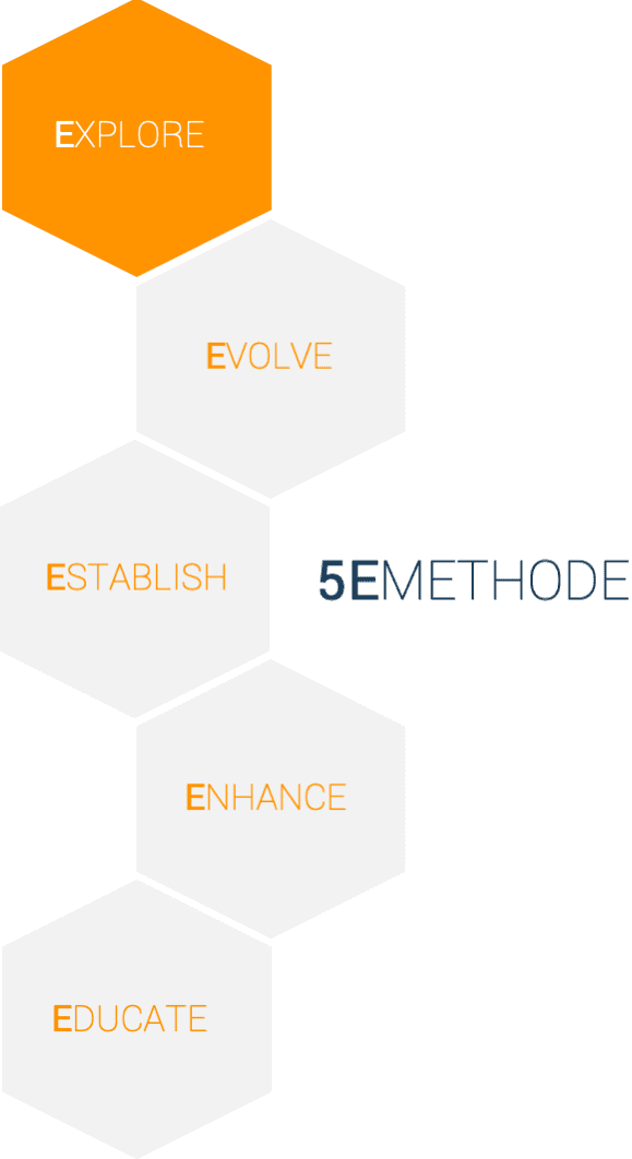 5E Methode - Explore