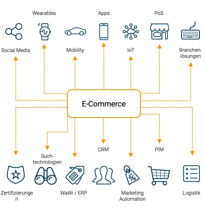 E-Commerce Shopsysteme headless commerce